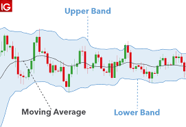 Dailyfx Charts How To Use Bollinger Bands In Forex Trading Dailyfx
