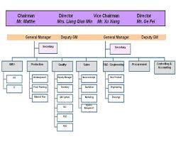 Factory Organization Chart Organization Structure Zhenjiang Siemens Busbar Trunking