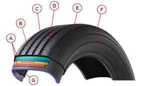 parts of a tire certified service gmc check out the diagram and learn about the different parts that make up a tire