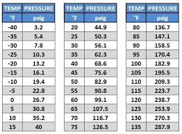 Freon 22 Pressure Chart R22 Temperature Pressure Chart Low Side Bedowntowndaytona Com