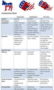 Political Party Platforms Chart 10 Best Photos Of Party Platform Comparison Chart 2016