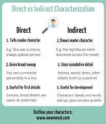 Methods Of Characterization Direct Vs Indirect Characterization Examples And Tips Now