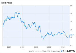 Dell Share Price Chart Dell Cash Pile You Cant Get To It But Michael Dell Can
