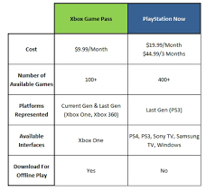 Its On Xbox Game Pass Sets A New Stage In Console Wars