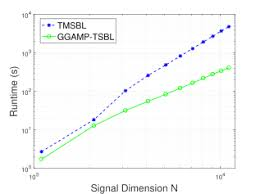 Runtime Complexity Chart A Gamp Based Low Complexity Sparse Bayesian Learning Algorithm