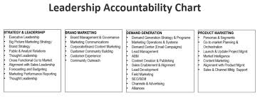 The Modern Marketing Organization How To Structure Your