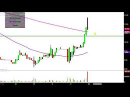 Rite Aid Chart Rite Aid Corporation Rad Stock Chart Technical Analysis