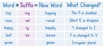 Suffix Meanings Chart How To Teach Suffixes Mini Teaching Guide Download