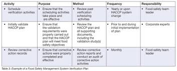 Haccp Plan Template Verification Making Sure Your Food Safety Management System Is