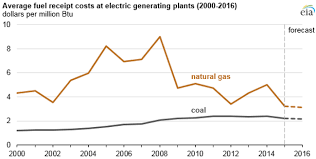 Gas Prices Chart From 2000 To 2012 Natural Gas Expected To Surpass Coal In Mix Of Fuel Used For