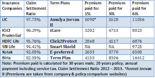 Review Lic New Term Plan Amulya Jeevan Ii Still Expensive