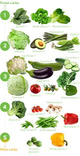Lettuce Types Chart Keto Vegetables The Visual Guide To The Best And Worst