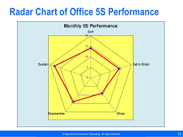 5s Radar Chart Template Office 5s Audit Checklist By Operational Excellence Consulting