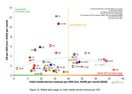 Wireless Carrier Comparison Chart 2017 The State Of Canadian Wireless In One Chart No One Has
