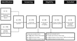 Bnp Levels Chart Serum B Type Natriuretic Peptide Levels As A Marker For