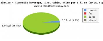 Sodium In White Wine Per 100g Diet And Fitness Today