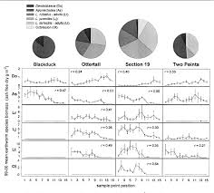 Soil Characteristics Chart Figure 8 From Effects Of European Earthworm Invasion On Soil