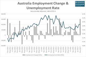 Australia Unemployment Rate Chart Macquarie Bank Says Australias Bumper March Jobs Report