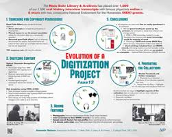 project posters evolution of our digitization project poster american institute of