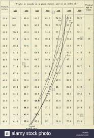 Weight Against Height Chart Contributions To Embryology Embryology 526 Height And