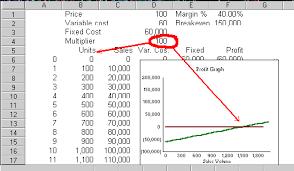 Break Even Graph Excel Break Even And Cost Volume Profit Analysis