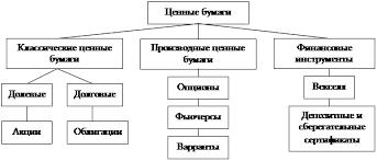 Контрольная работа Рынок ценных бумаг как дополнительный источник  В качестве объектов на фондовом рынке выступают различные виды ценных бумаг В зависимости от эмитента ценные бумаги бывают частные государственные и