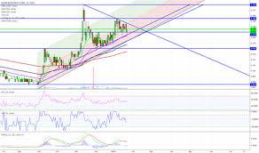 Dji Chart Dow Jones Index Chart Dji Quote Tradingview