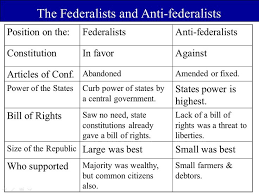 Anti Federalist And Bill Of Rights Homework Example