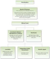 Mutual Fund Flow Chart Sharetipsinfo Com Mutual Fund Flow Diagram This Is How