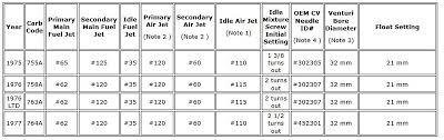 Error In Official Honda Gl1000 Shop Manual Jetting Specs