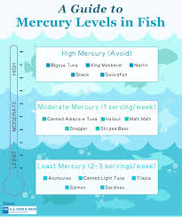 High Mercury Fish Chart A Guide To Mercury Levels In Fish The Dr Oz Show
