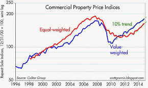 Real Estate Value Chart Commercial Real Estate Boom Continues Seeking Alpha
