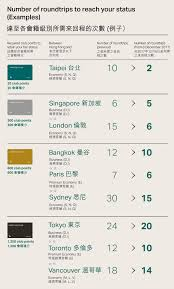 Cathay Pacific Club Points Chart Marco Polo Club Members Can Now Earn More Club Points