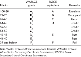 School Grading Scale Chart Waec Grading System For Examinations Download Table