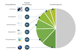 Energy Cost Chart Save Energy And Money A Bold Path To Cut Costs By 50