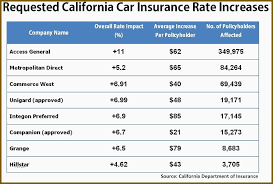 Car Insurance Quotes California Mesmerizing Cheap Car Insurance Quotes California Good Auto Insurance Quotes