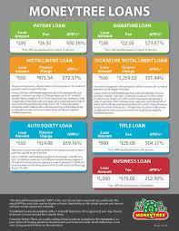 Payday Loan Post Falls