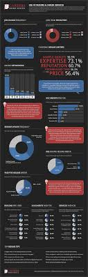 Careers Infographic Business Infographics