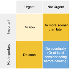 To Do List Or To Do List A To Do List That Auto Sorts Using The Eisenhower Matrix