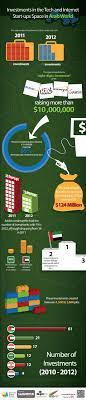 Investments in the Tech and Internet Startups Space in Arab world  [Infographic] | Arab world, Start up business, Startup infographic