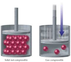 compressibility of solid liquid and gas. 03-07c compressibility of solid liquid and gas f