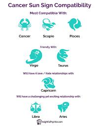 Libra And Cancer Compatibility Chart Cancer Compatibility