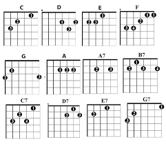 Easy Guitar Chord Progression Chart The 12 Essential Chords You Need To Play Country Guitar