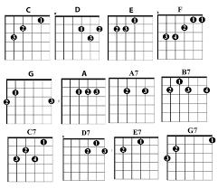 Guitar Chord Patterns