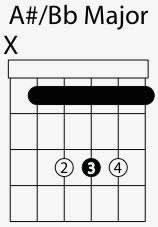 A Sharp Guitar Chord Chart A Sharp B Flat Major Chord