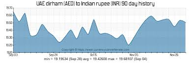 Inr To Aed Chart Aed To Inr Convert Uae Dirham To Indian Rupee Currency