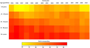 Quilt Plots Like Heat Maps Only Heat Maps What Youre