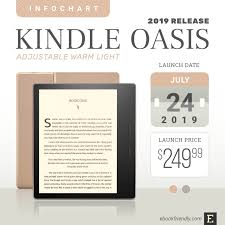 Kindle Oasis 3 2019 With Warm Light Control Full Tech Specs