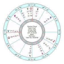 Freud Birth Chart Clement Freud Another Fallen Idol Astroinform With