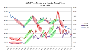 Toyota Stock Price History Chart Will The Yens Rise Hurt Toyota And Honda Babypips Com